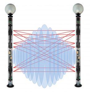 Raggi barriere perimetrali esterne